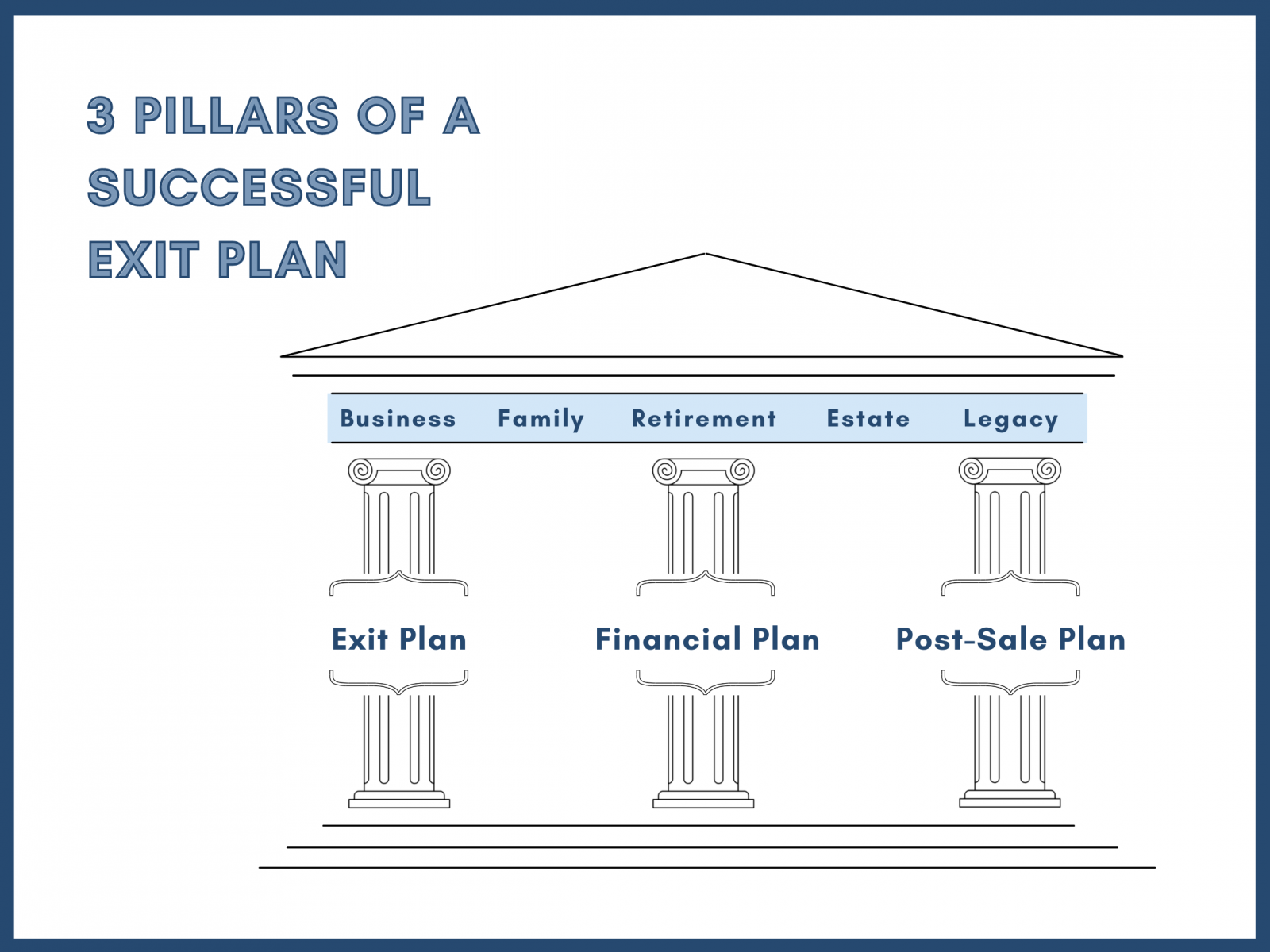 three pillars of a successful exit plan:Exit Plan, Financial Plan, Post-Sale Plan, Business, Family, Retirement, Estate, Legacy